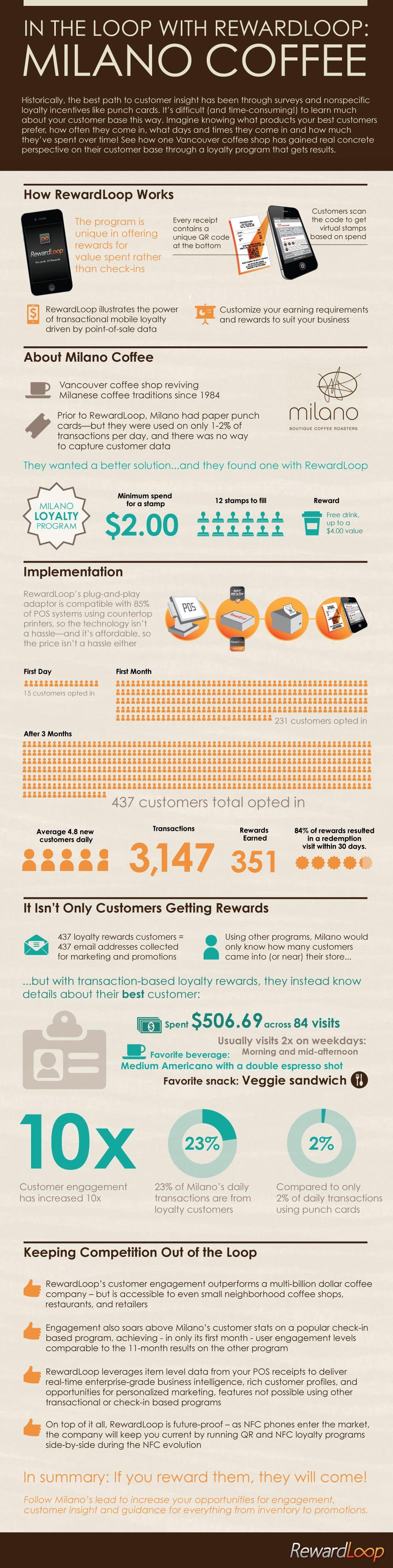 RewardLoop-Milano-Coffee-Infographic