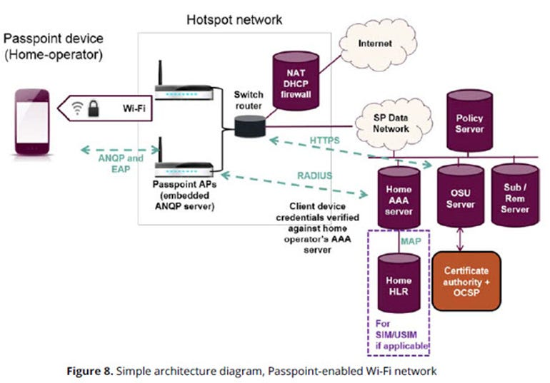 Passpoint.Network.Diagram