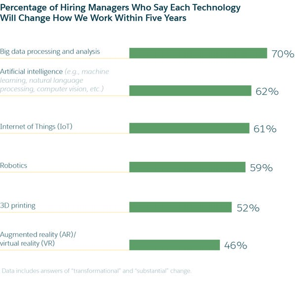 Hiring managers say AI will change how we work within five years