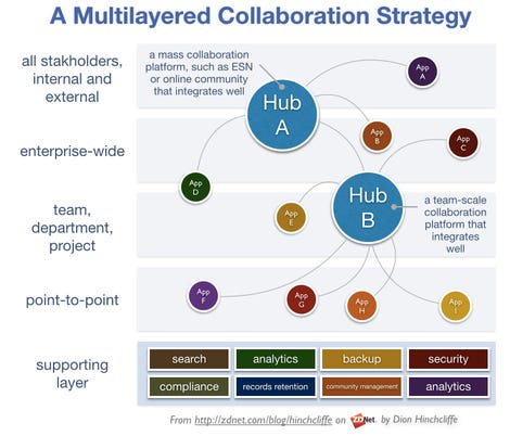 A Multilayered Digital Collaboration Strategy