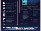 Survey: Most consumers use at least one form of tech to make shopping easier and more enjoyable
