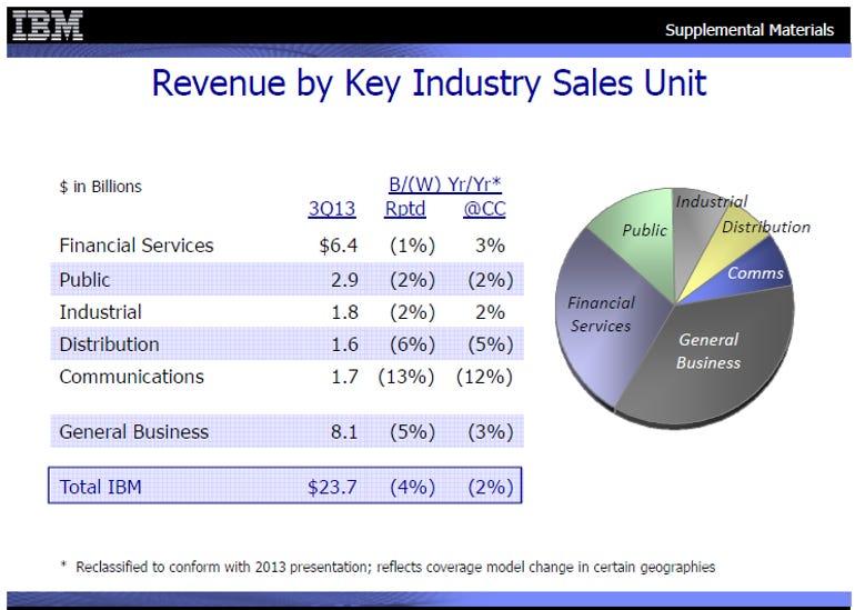 ibm revenue by industry q313