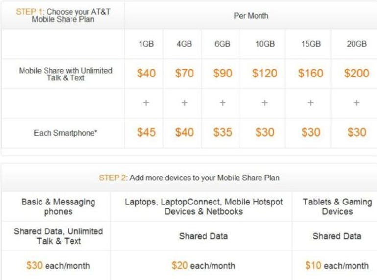 AT&T announces Mobile Share plans, share more to save more