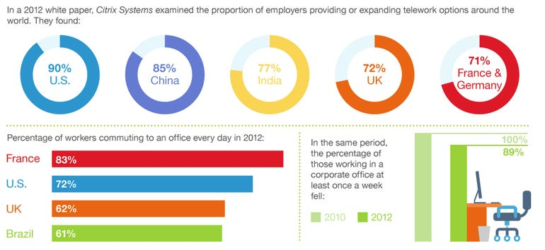 Percentage of Employers offering Telecommuting by Country