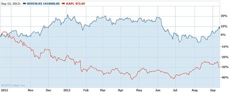 apple-samsung stock performance