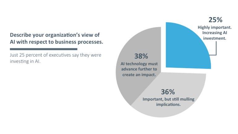 Investmet in AI Digital Transformation