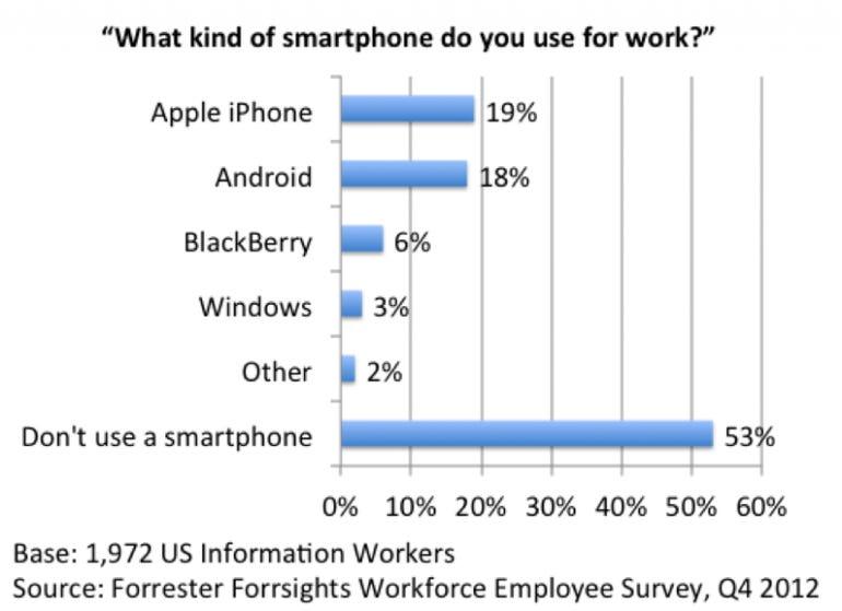 smartphone_us_share_v3