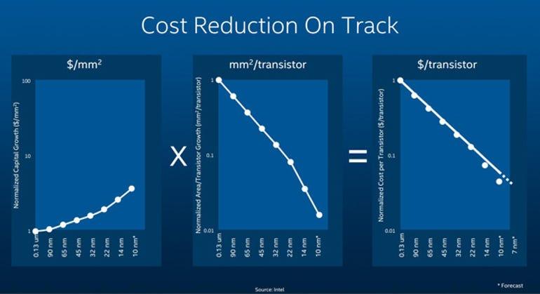 Intel-Cost