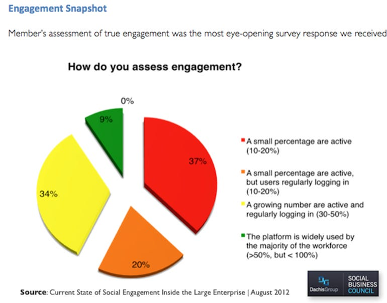 Social Business Level of Engagement - Engagement At Scale Report