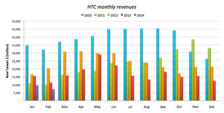 htc-revenues-2010-2014
