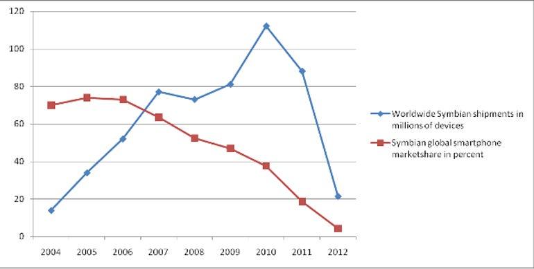 symbian-marketshare-shipments-graph