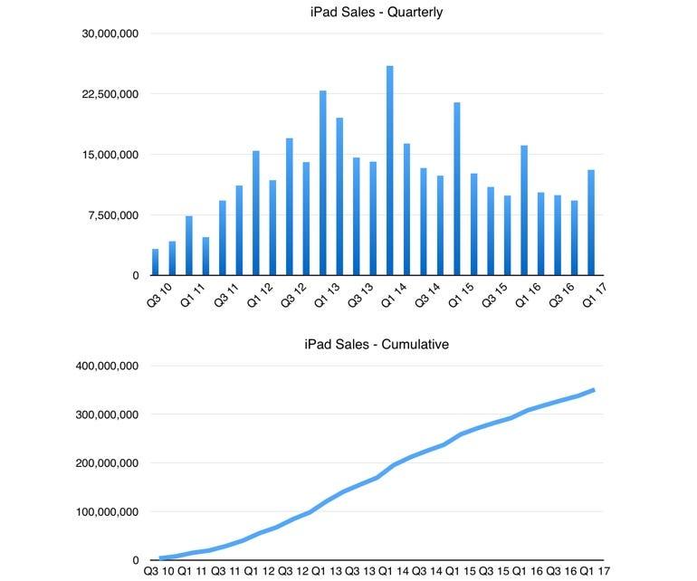 iPad quarterly and cumulative sales