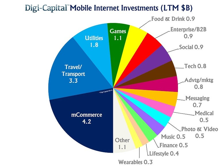 Mobile internet investment - 19.2B invested (1)