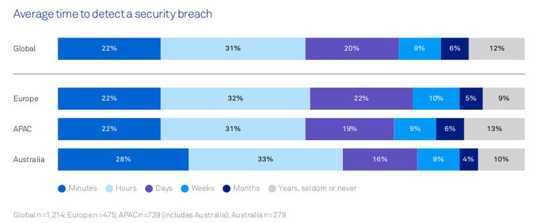 telstra-security-time-to-detect.png