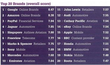 Promise Index top 20 brands