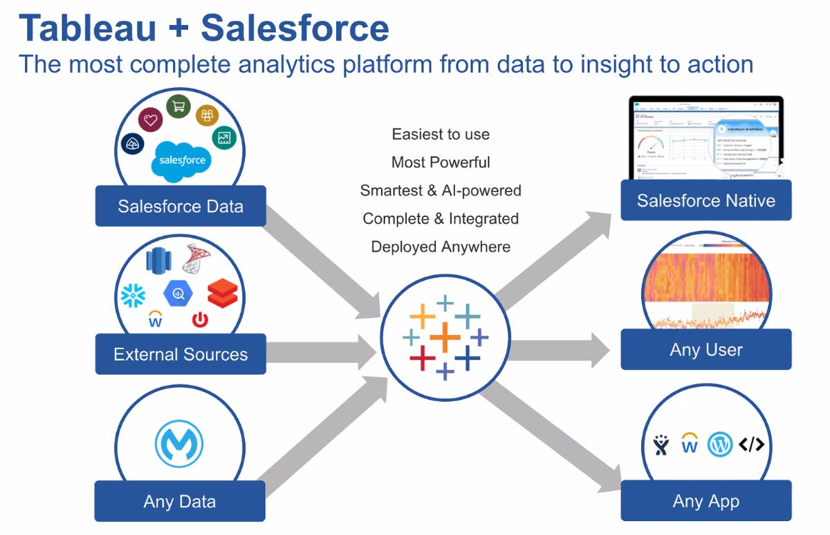 tableau-and-salesforce-big-picture.png