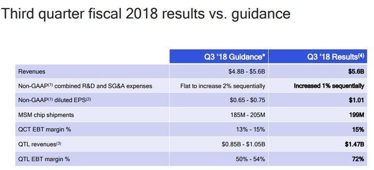 qcom-q3-results-2018.png