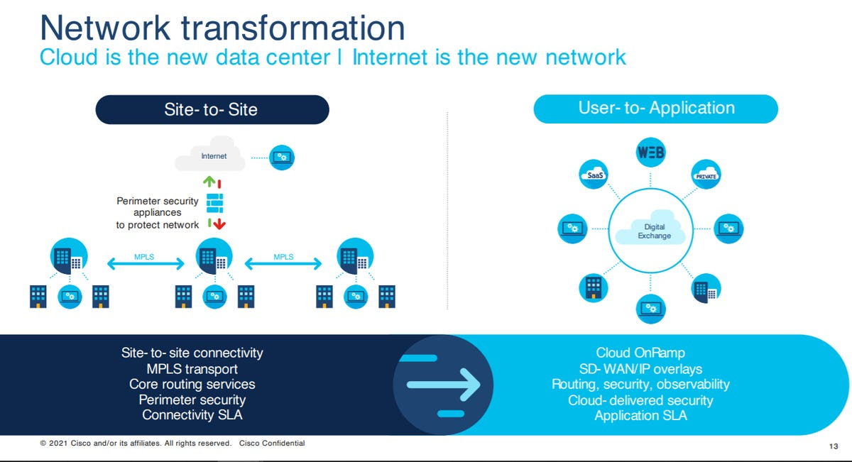cisco-network-transformation.png