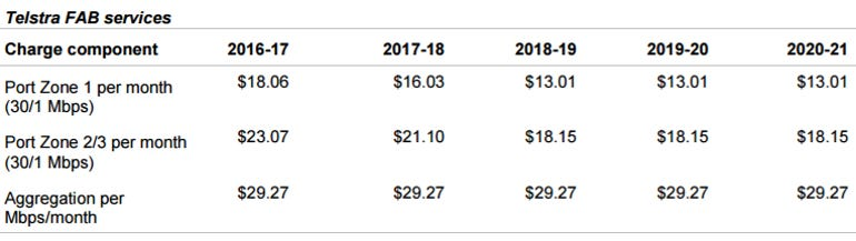 accc-telstra-fab-pricing-decision.png