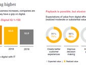 Digital transformation payback possible, but a slog in some areas, according to PwC survey