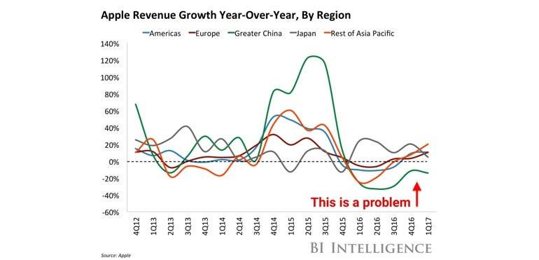 Apple year-on-year revenue, by region
