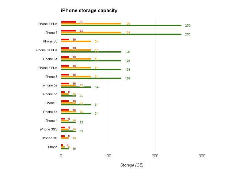 iPhone storage