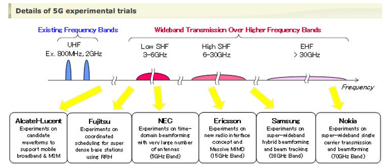 how NTT Docomo's 5G trial will work