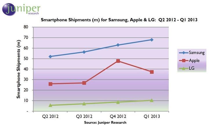 Smartphone PR Q1 2013