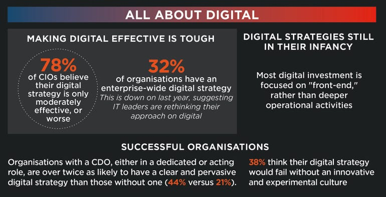 All about digital: Smart CIOs must work with CDOs