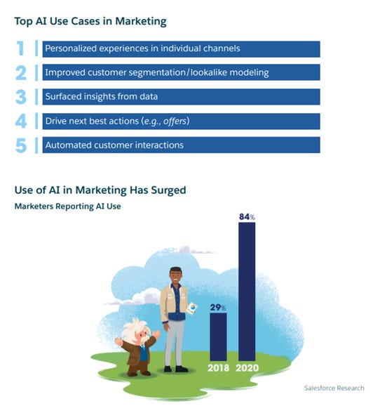 Adoption of AI in marketing has tripled from 2018 to 2020