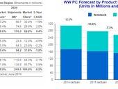 PC market won't stabilize until 2018, says IDC