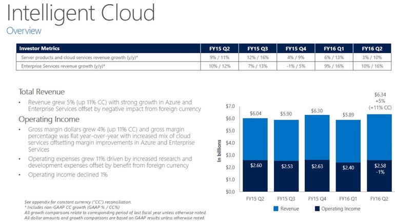 msft-q2-cloud-2016.png