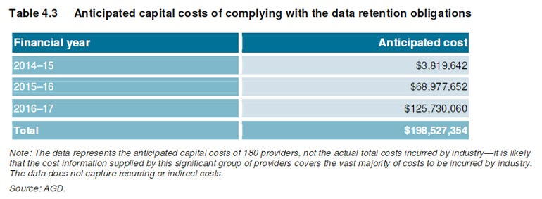 data-retention-cost-acma-agd.png