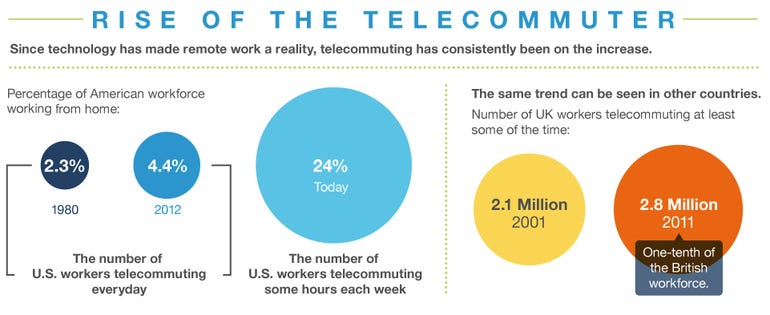 Death of the Office - US and UK telework percentages through the years.