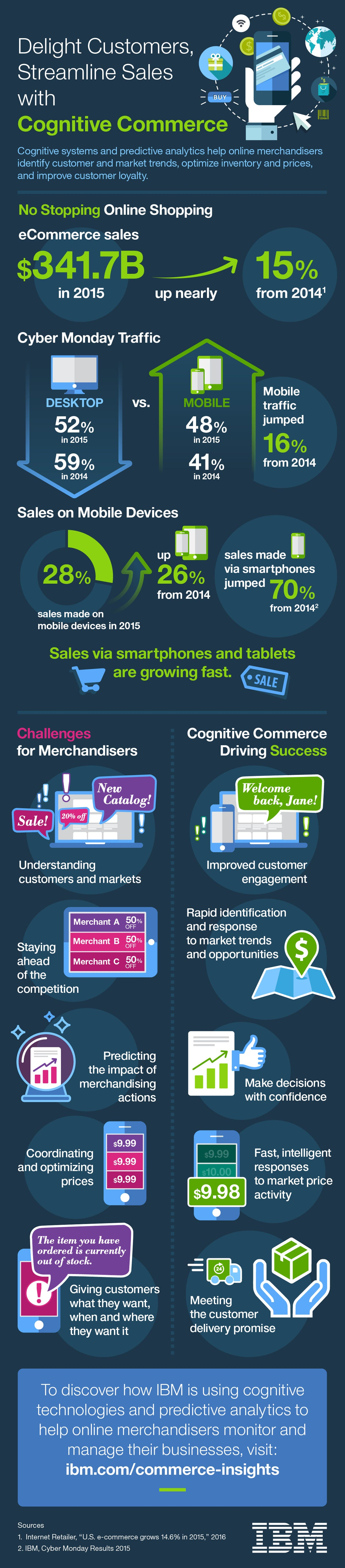 cbsiibminfographiccognitivecommerceupdated.jpg