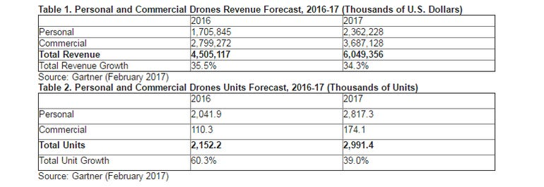 gartner-drone-projections-2017.png