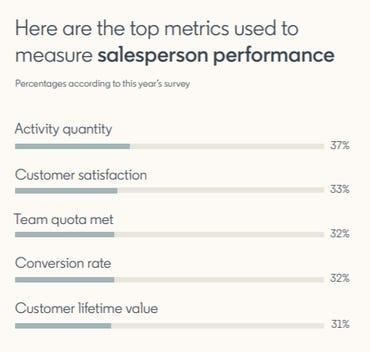 linkedin-2021-sales-survey.png