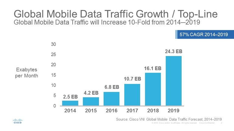 zdnet-cisco-mobile-traffic-growth-2015.jpg