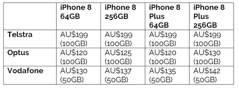 iphone-data-pricing-au.png