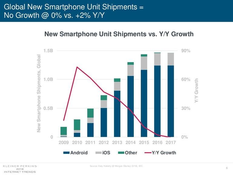 internet-trends-report-smartphones.jpg