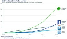 With WhatsApp, Facebook builds social infrastructure conglomerate