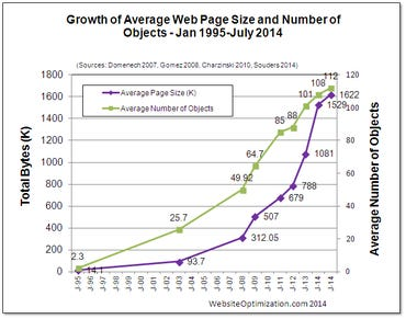 Graph showing growth in average web page size