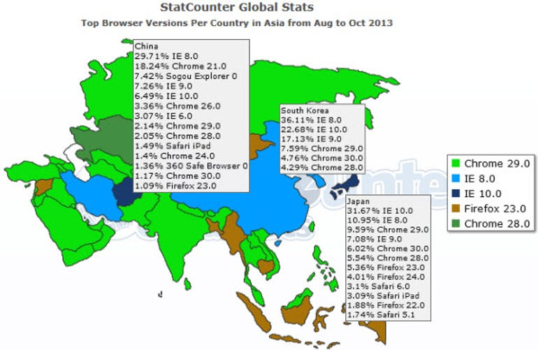 browser.share.in.south.korea