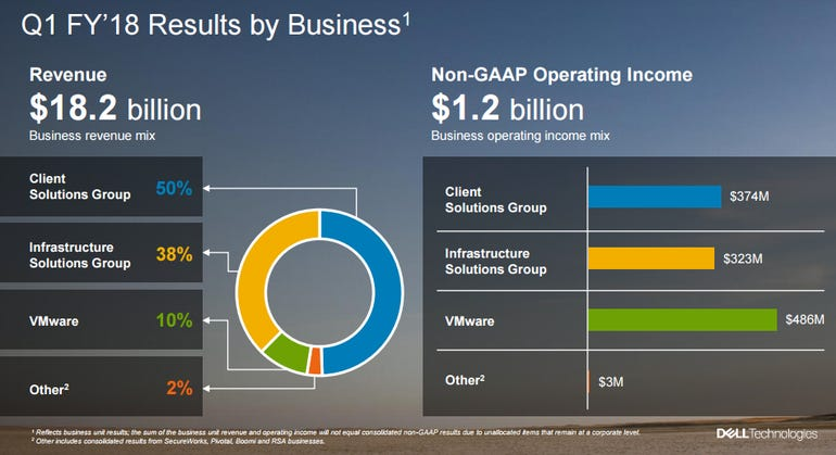 dell-technologies-q1-results-2018.png