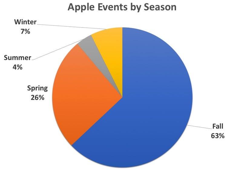 2018-apple-events-by-season.jpg