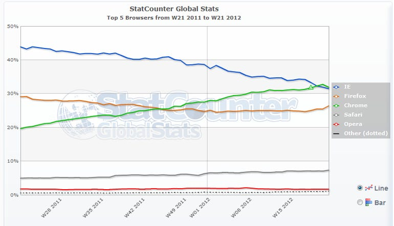 Chrome has moved ahead of IE and it's growing its lead.