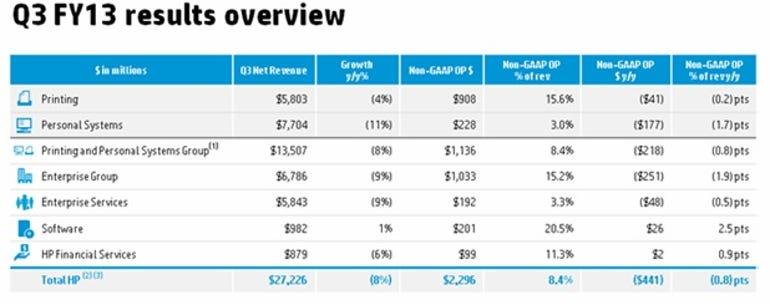 zdnet-hp-q3-earnings-slides-1