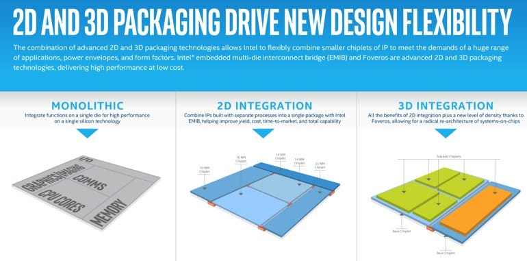 Intel 2D and 3D packaging