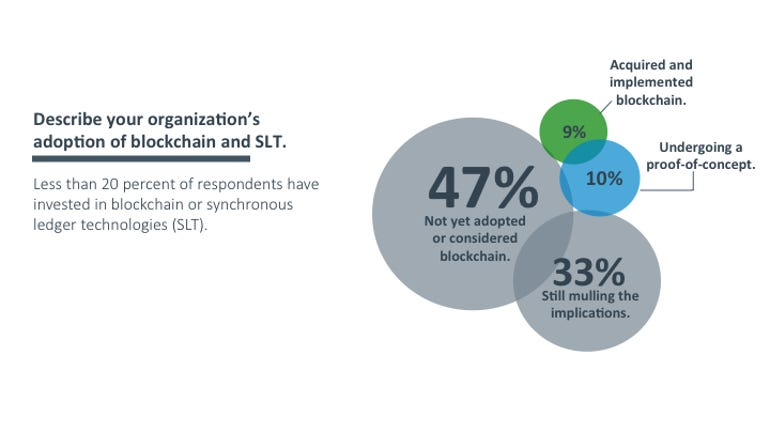 Investment in Synchronous Ledger Tech (blockchain)
