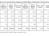 Tablet shipments to fall 8 percent in 2015, says IDC